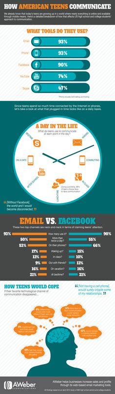 How American Teens Communicate. Surprise Surprise. Phones are big with teenagers. communic infograph, info graphic, teen communic, social media, email marketing, social networks, american teen, medium, media infograph