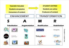 TOUCH this image: SAMR and its Possible use in Different Departments Thinglink by MARLISE