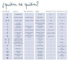 Crochet Spanish Symbols & English ❥ 4U // hf