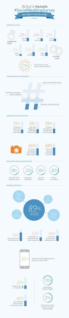 Interesting (and well-designed) #infographic about the #socialization of #weddings.