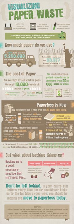 Visualizing #paper waste #infographic #waste