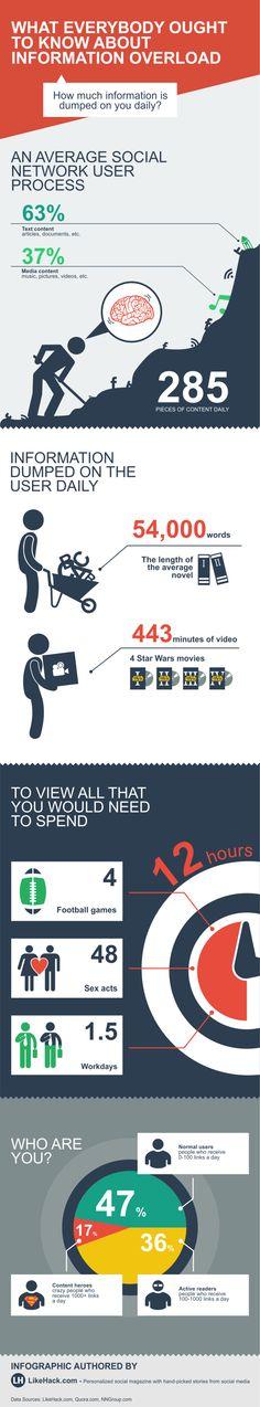 285 Inhalte konsumieren Nutzer sozialer Netzwerke jeden Tag