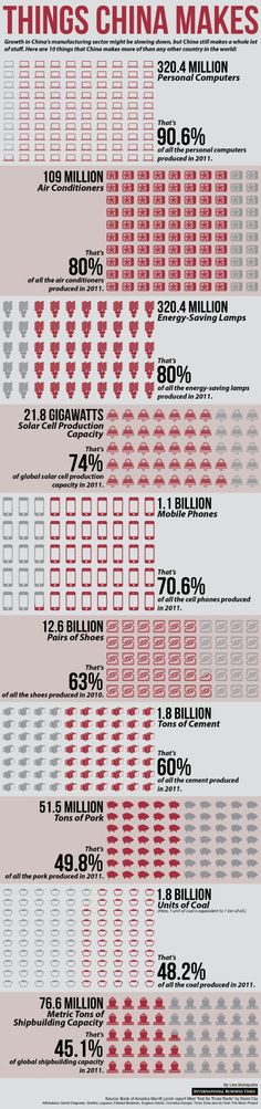 Things China Makes infographic