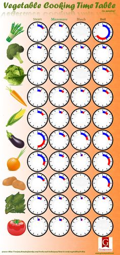 Vegetable Cooking Time Table