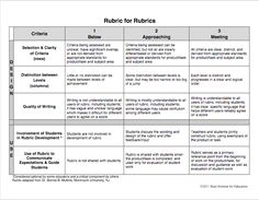 The Buck Institute for Education offers many free rubrics (by grade level and subject) for all project-based learning initiatives.