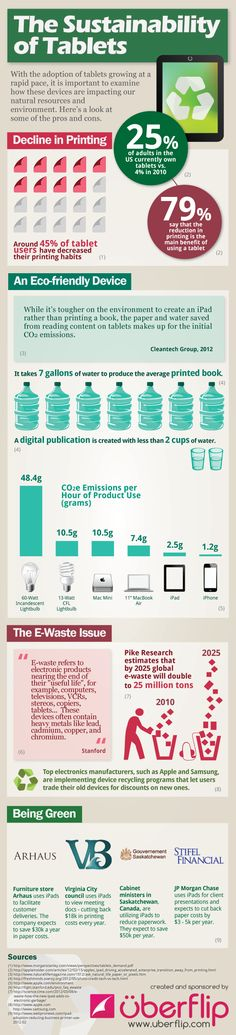 The Sustainability of Tablets [INFOGRAPHIC]