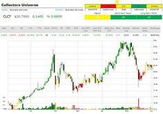 Market Trend Signal Feedback