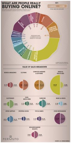 graphic, market, social media, busi, buy onlin, ecommerc infograph, people, design, peopl buy