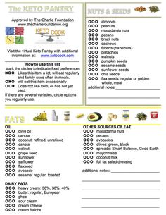 ketogenic diet/Keto pantry printable picture