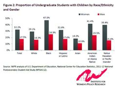 26% of all college students have kids, and women make up 71% of all student parents http://bit.ly/1qWITK2  #WEmatter  - IWP Research