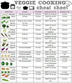 Veggie Cooking Cheat Sheet