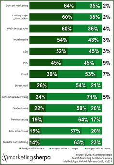 Content marketing & landing page SEO is top of mind (and budgets) in 2014 - MarketingSherpa.com Chart of the Week