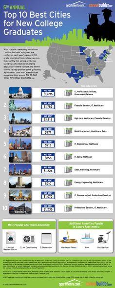 Top 10 Best Cities for Recent College Grads. Minneapolis is #4