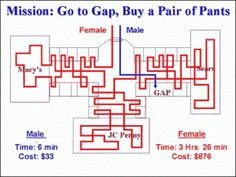 Often too true - although I tend to shop more like a man.