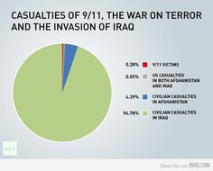 War Casualties - Who are the real terrorists?