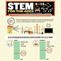 Infographic: The Value of a STEM Education