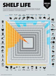 Shelf Life Infographic - Food & Electronics - Prepography | Prepography