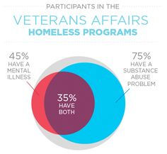 #Infographic about Veterans Affairs homeless programs: