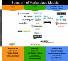 #Curation in #e-commerce: Spectrum of Marketplace Models - Forbes