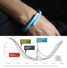 There is a new tool to measure how this weekend's earthquake effected California residents: the Jawbone UP.