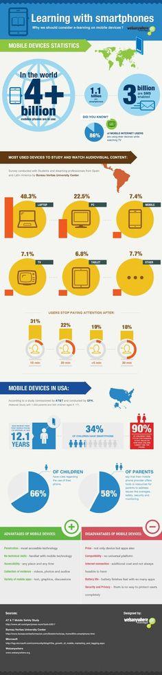 Infographic Learning with Smartphones #mlearning @webanywhere_ltd @Webanywhere_Esp