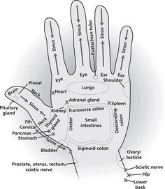 pressure points in the hand