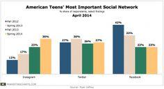 Instagram most popular social network amongst teens.
