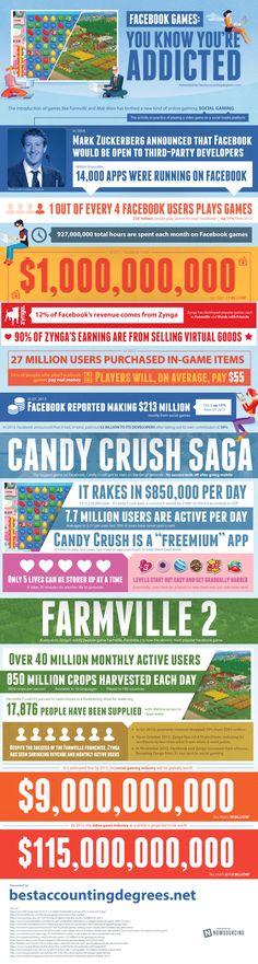 FaceBook games you know you are addicted #infografia #infographic #socialmedia