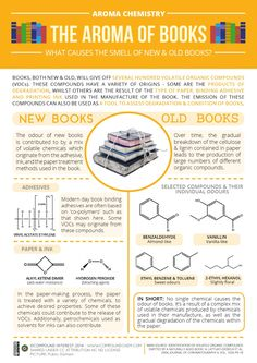 Whether you love the smell of a freshly printed book or a old, worn book, here's the science behind their smells! #coolstuffaboutbooks