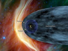 The Voyager 1 has left the bubble blown by a wind of fast-moving particles that emanate from the sun, some researchers argue.