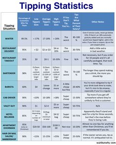 Tipping Statistics