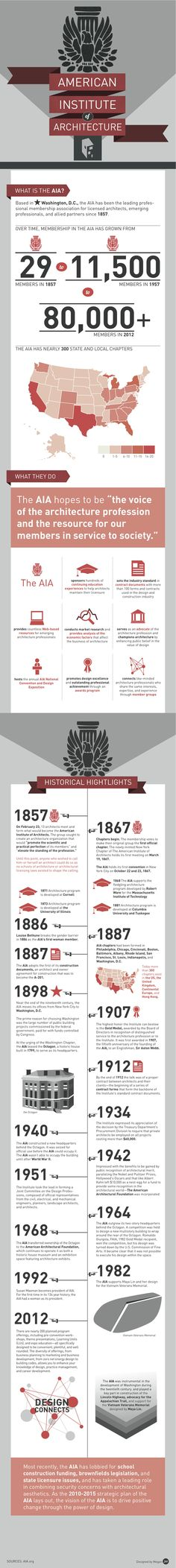 Infographic: The AIA History