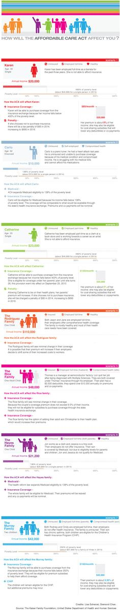 Some Examples: Impact of ACA