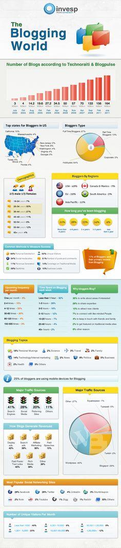 The Blogging World: Blogging Statistics from Technorati and Blogpulse #infographics   #socialmedia #blogging #garymcgrattenrealtor