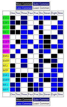 MBTI Preference & Enneagram Type