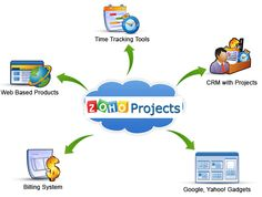 Zoho Projects - Free Online Project Management Software #gratis #pm #apps