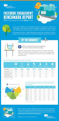 Facebook Engagement Benchmark Report - Metrics and insights from 2+ million posts #Facebook #socialmedia #infographic