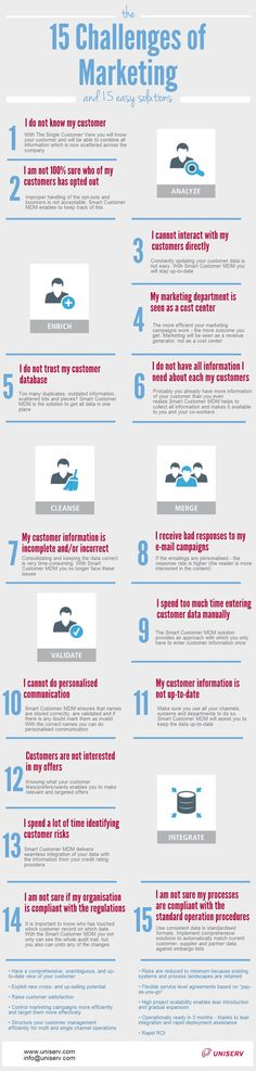 The 15 Challenges of #Marketing and 15 Easy Solutions #infographic