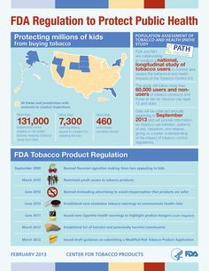 FDA Regulation to Protect Public Health Infographic for January 2013