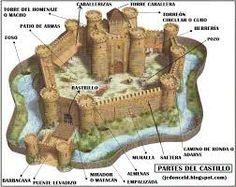 Estructura de un castillo medieval.