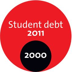 Student Occupiers: It's the Debt, Stupid