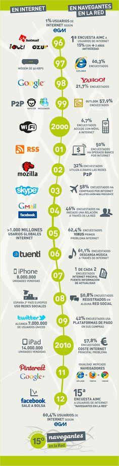 La evolución de Internet en España de 1996 a 2012 #infografia