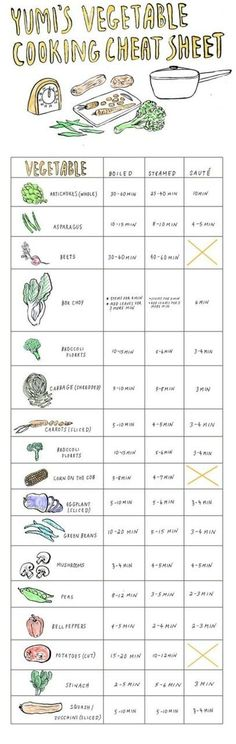 vegetable cooking time cheat sheet - super good to have