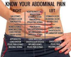 Know Your Abdominal Pain Chart