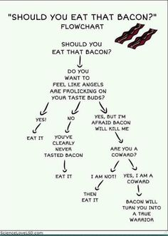 The Bacon Chart