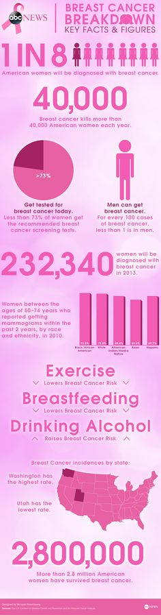 Breast cancer statistics, figures, and risk
