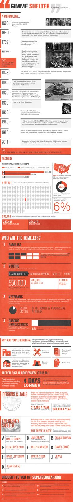 Infographic on the history of homelessness