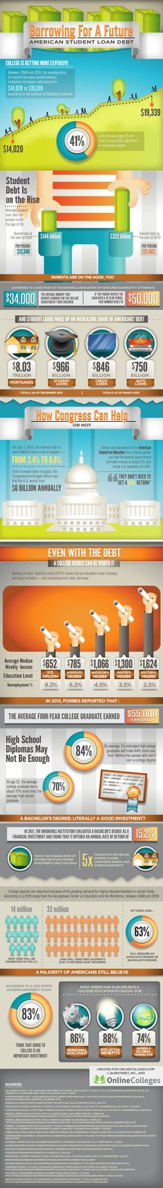 Borrowing for a Future: American #Student Debt #studentloans #college