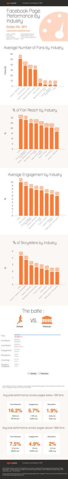 Performance von Facebook Seiten im Branchenvergleich [Infografik] -#guterkundenservice