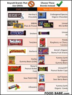 Does Your Favorite Candy Have GMO's?